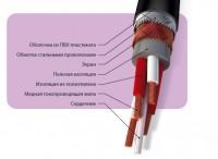 Кабели и провода связи, кабели дальней связи полевые