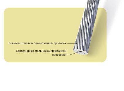 Провода неизолированные, стальные