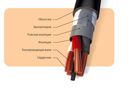 Кабели силовые стационарные, для взрывоопасных и химически активных сред