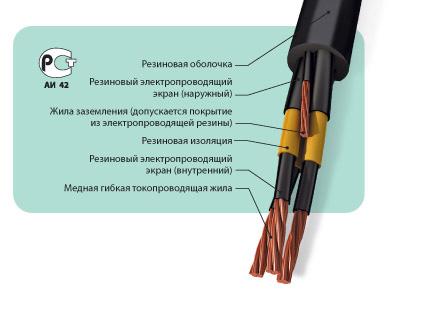 Кабели силовые гибкие, на напряжение 6 кВ