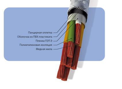 Кабели управления, с полиэтиленовой изоляцией в оболочке из ПВХ пластиката